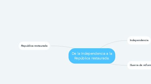 Mind Map: De la Independencia a la República restaurada.