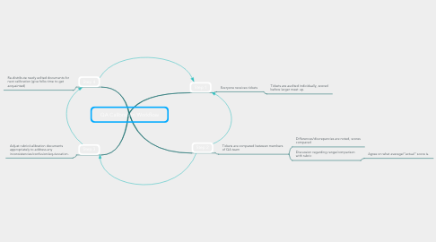 Mind Map: QA Calibration Workflow