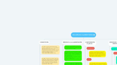 Mind Map: SEGURIDAD ALIMENTARIA
