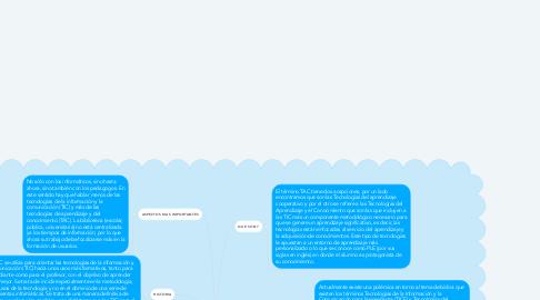 Mind Map: LAS TAC y los procesos de enseñanza-aprendizaje