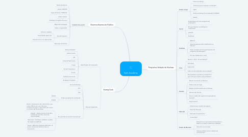 Mind Map: Spin Academy