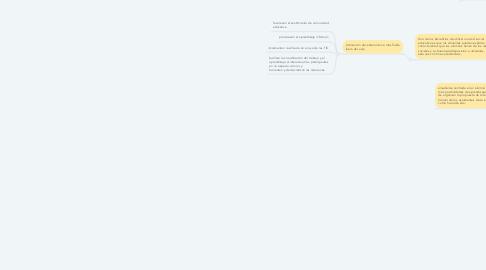 Mind Map: Comunidades educativas en las redes sociales.