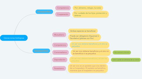 Mind Map: Interacciones biológicas