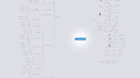 Mind Map: GVA - Espacios y hubs