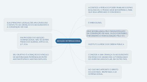 Mind Map: ADOÇÃO INTERNACIONAL