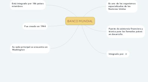 Mind Map: BANCO MUNDIAL