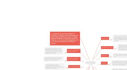 Mind Map: TRASTORNOS DE LA IDENTIDAD DE GENERO Y DE LA INCLINACIÓN SEXUAL