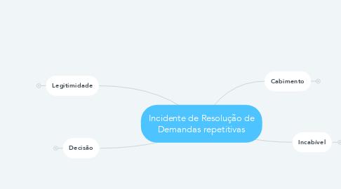 Mind Map: Incidente de Resolução de Demandas repetitivas