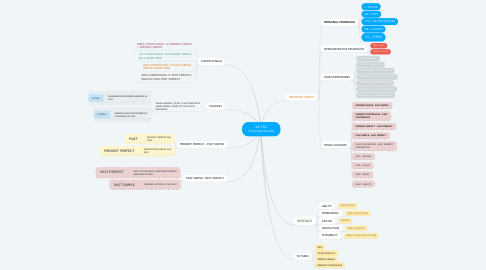 Mind Map: 4th ESO Grammar Review