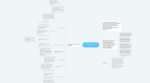 Mind Map: PROCEDIMIENTO COBRO COACTIVO