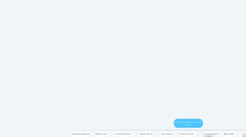 Mind Map: Planificar, diseñar, obtener acceso