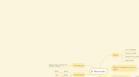 Mind Map: El feminicidio.