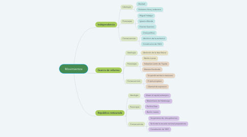Mind Map: Movimientos