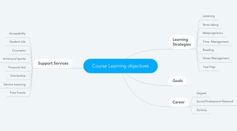 Mind Map: Course Learning objectives