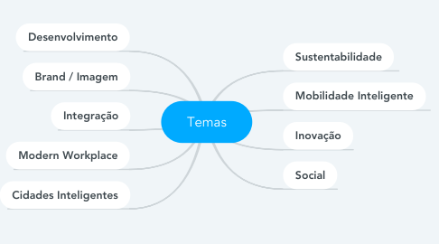Mind Map: Temas