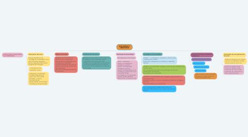 Mind Map: Educación en el ciberespacio