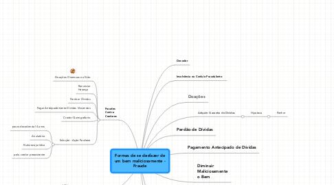 Mind Map: Formas de se desfazer de um bem maliciosamente - Fraude