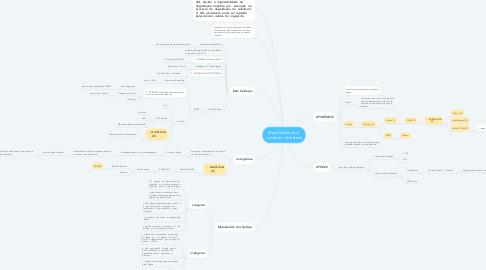 Mind Map: Mapa Metabólico  Lipídeos e Colesterol