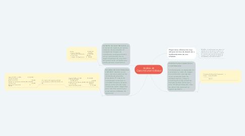 Mind Map: Análisis de Costo-Volumen-Utilidad