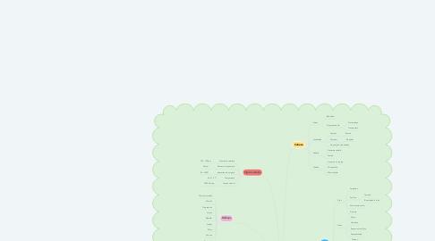 Mind Map: Valoración del recién nacido