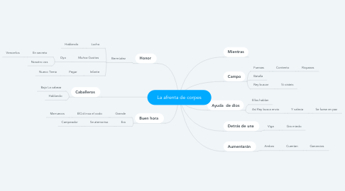 Mind Map: La afrenta de corpes