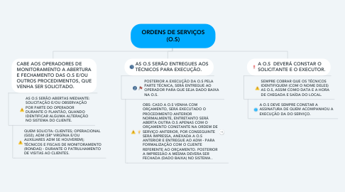 Mind Map: ORDENS DE SERVIÇOS (O.S)
