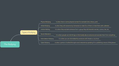 Mind Map: The Bullying