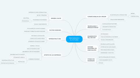 Mind Map: EXPOSICION EN CLASE