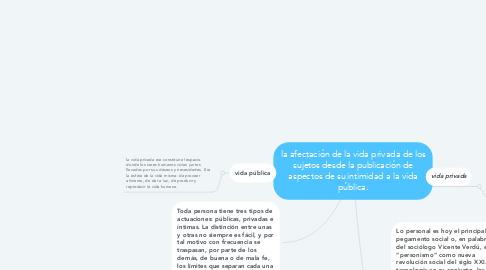 Mind Map: la afectación de la vida privada de los sujetos desde la publicación de aspectos de su intimidad a la vida pública.