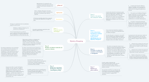 Mind Map: Mystery Shopping