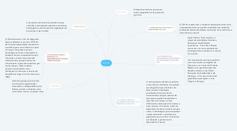 Mind Map: RÚSSIA