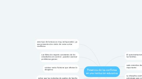 Mind Map: Presencia de los conflictos en una institución educativa