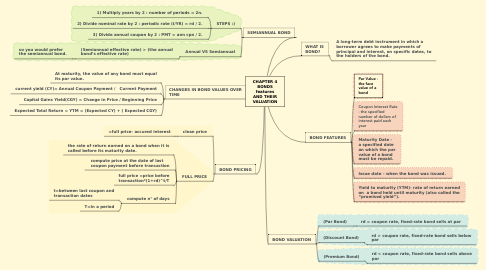 Mind Map: CHAPTER 4 BONDS features AND THEIR VALUATION