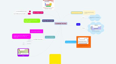Mind Map: Propiedades Periodicas