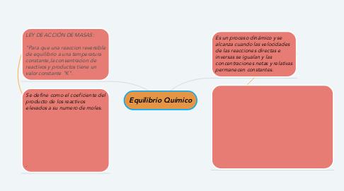 Mind Map: Equilibrio Químico