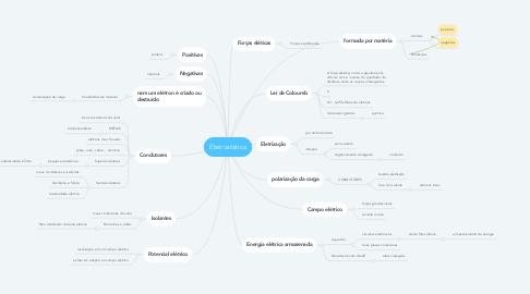 Mind Map: Eletrostática