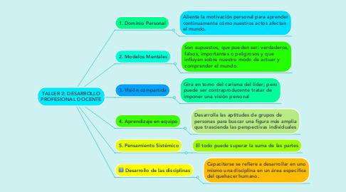 Mind Map: TALLER 2: DESARROLLO PROFESIONAL DOCENTE