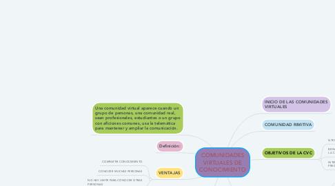 Mind Map: COMUNIDADES VIRTUALES DE CONOCIMIENTO