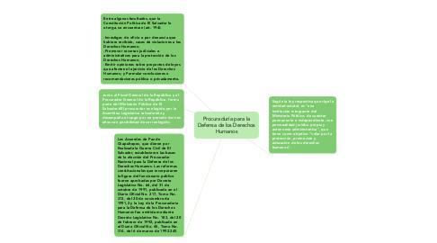 Mind Map: Procuraduría para la Defensa de los Derechos Humanos