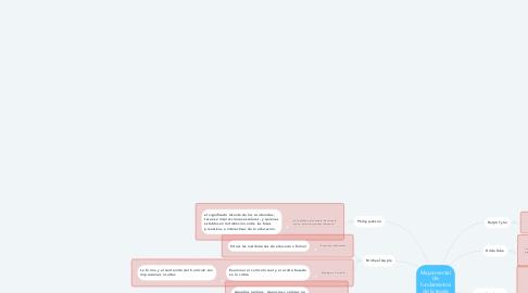 Mind Map: Mapa mental de fundamentos de la teoria curricular