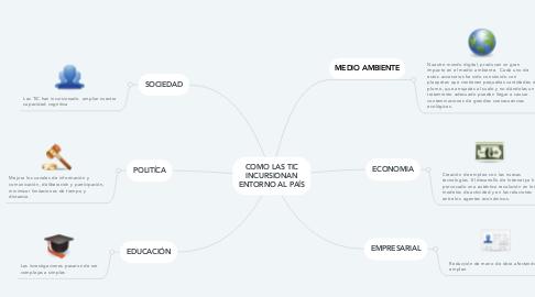 Mind Map: COMO LAS TIC INCURSIONAN ENTORNO AL PAÍS