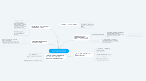 Mind Map: CONFLICTO PARTE 2.