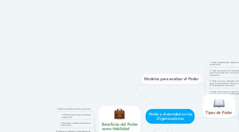 Mind Map: Poder y Autoridad en las Organizaciones