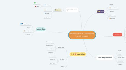Mind Map: analisis de los contenidos publicitarios.