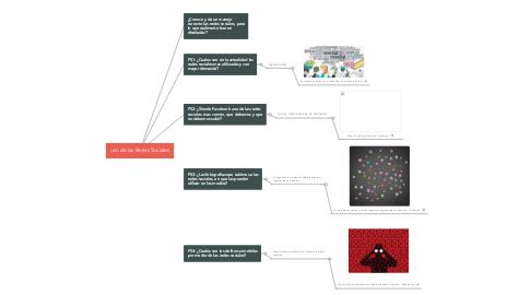 Mind Map: uso de las Redes Sociales