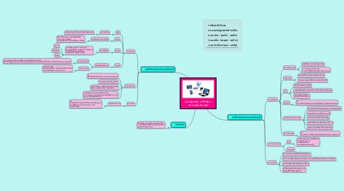 Mind Map: Computer System ระบบคอมพิวเตอร์