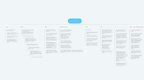 Mind Map: Herramientas de Control de Producción