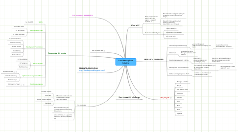 Mind Map: Land-Atmosphere Initiative