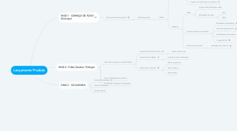 Mind Map: Lançamento Produto
