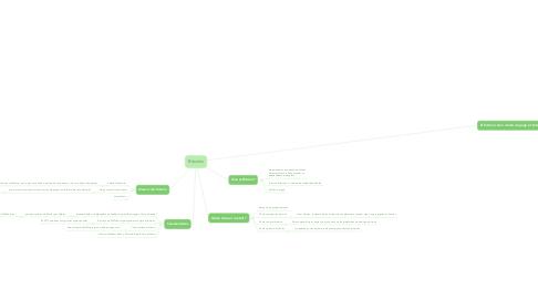 Mind Map: Bitcoins